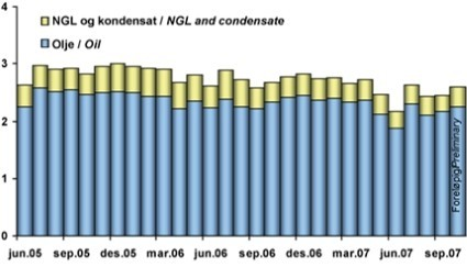 Production of oil, NGL and condensate on the NCS 2005-2007