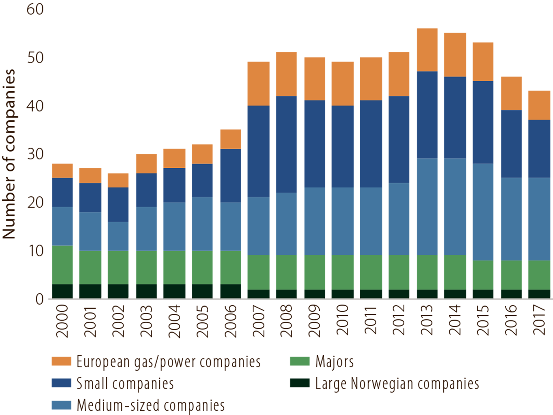 Figure 5.1 Companies on the NCS, 2000-17.
