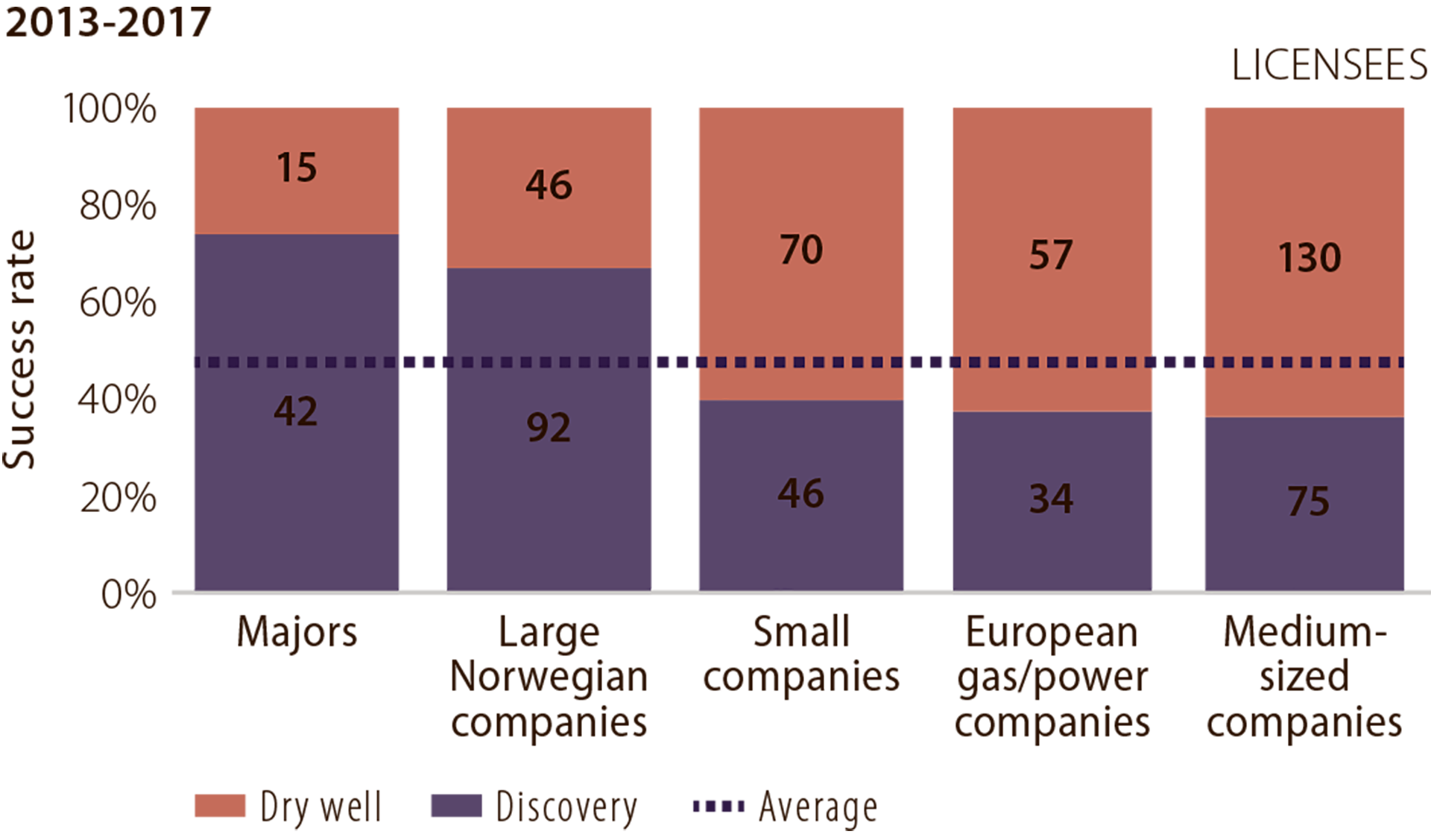 Figure 5.11 Success rate in 2013-17 by company category (licensees).