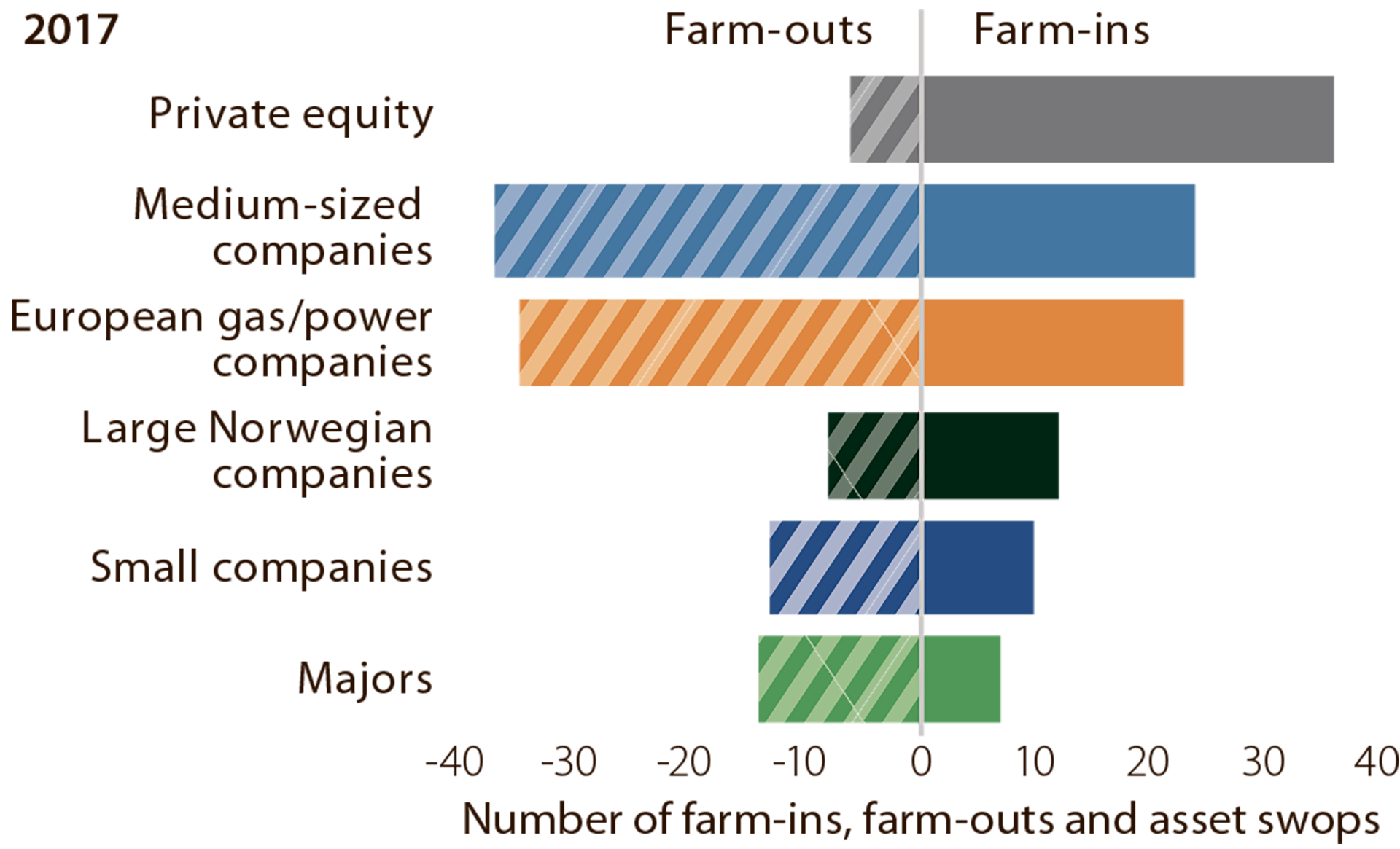 Figure 5.3 Farm-ins, farm-outs and swops of licence interests on the NCS in 2017.