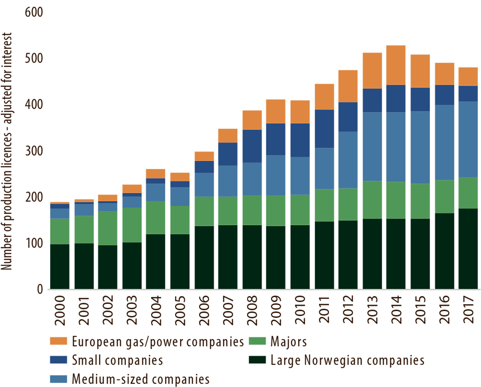 Figure 5.4 Production licences by company category in 2000-17.