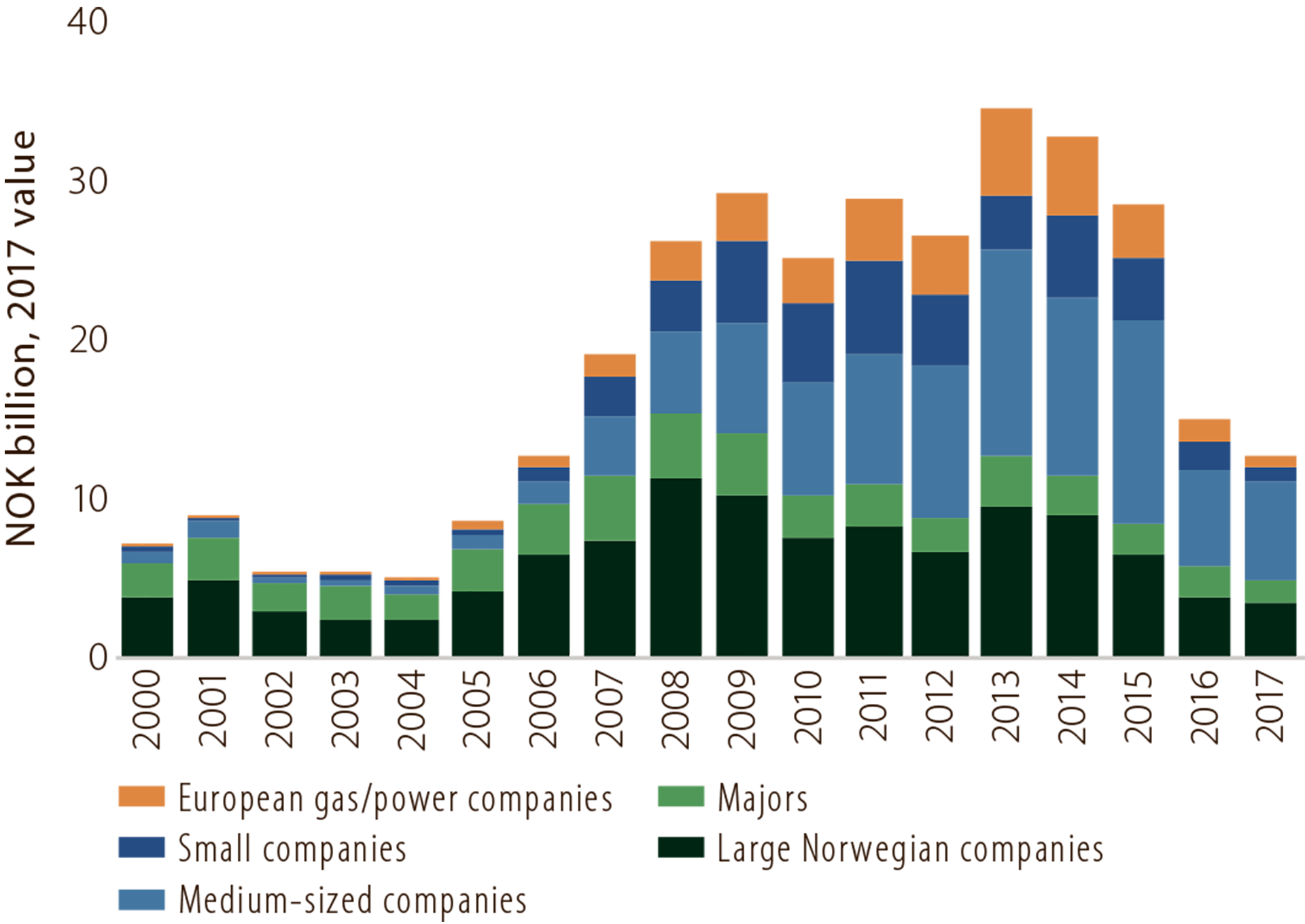 Figure 5.7 Investment in exploration in 2000-17 by company category (licensees).