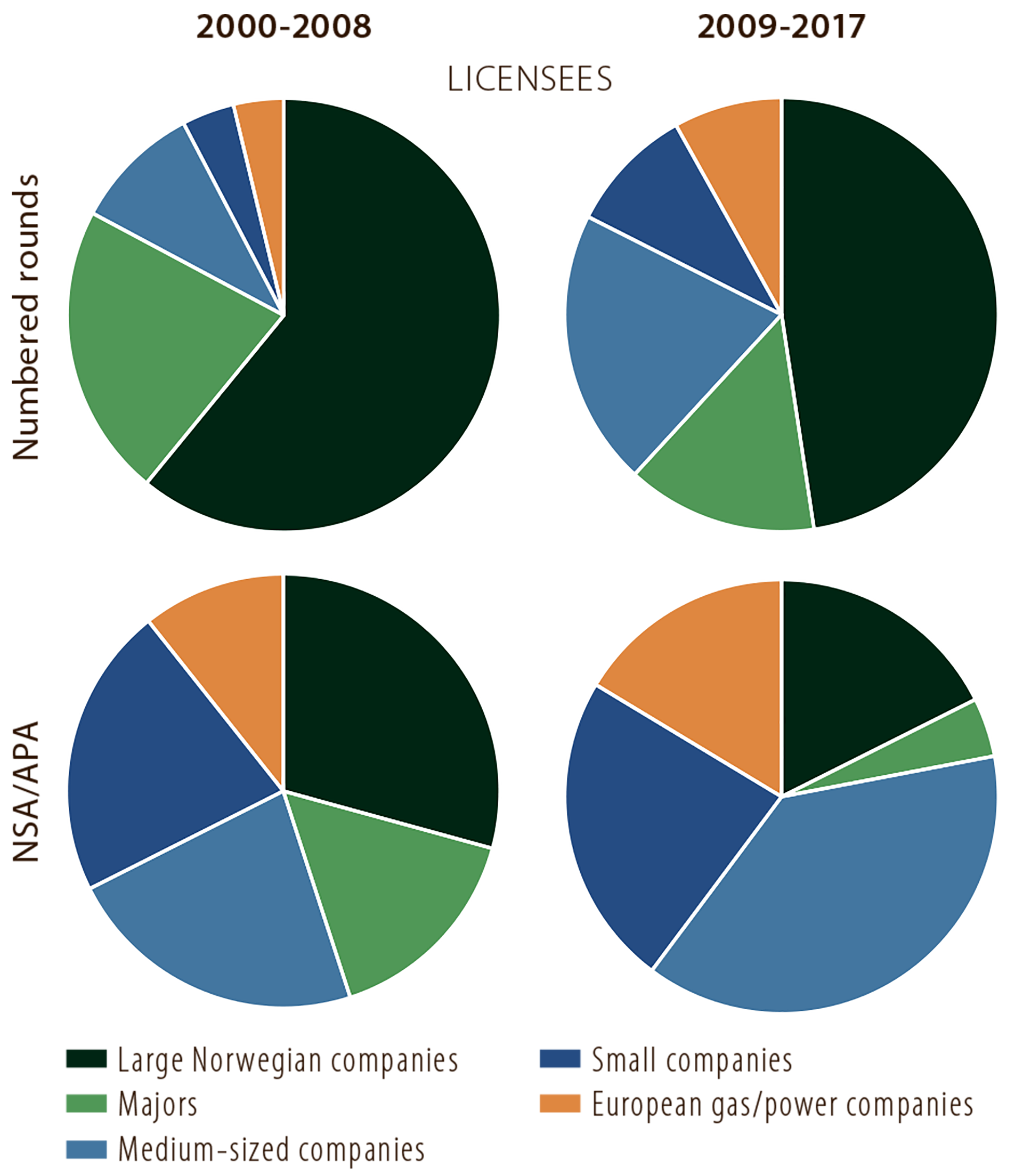 Figure 5.8 Proportion of wildcats drilled by company category (licensees) in licences awarded through numbered and APA rounds respectively in 2000-08 and 2009-17.