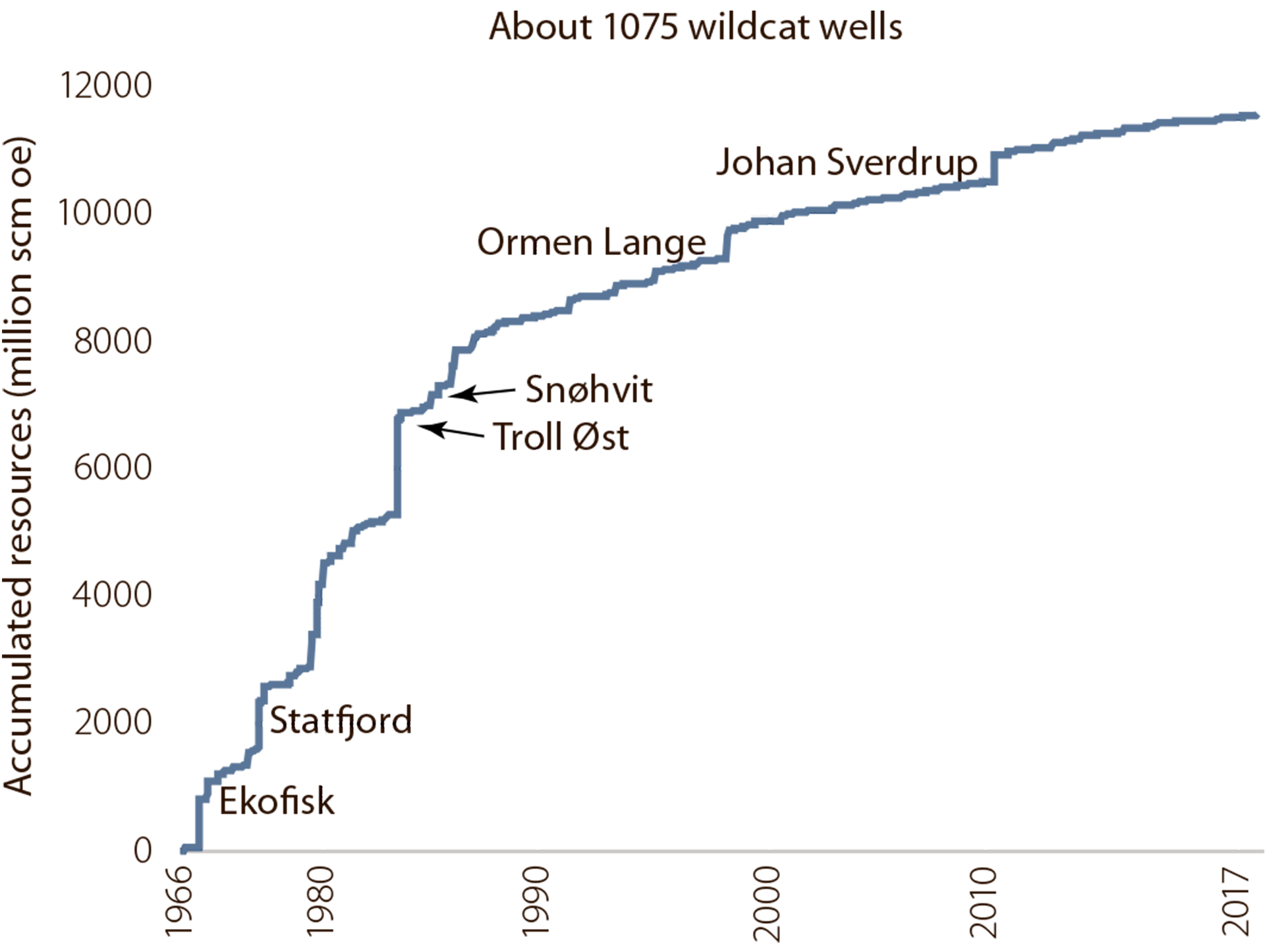 Figure 1.1 Resource growth on the NCS 1966-2017.