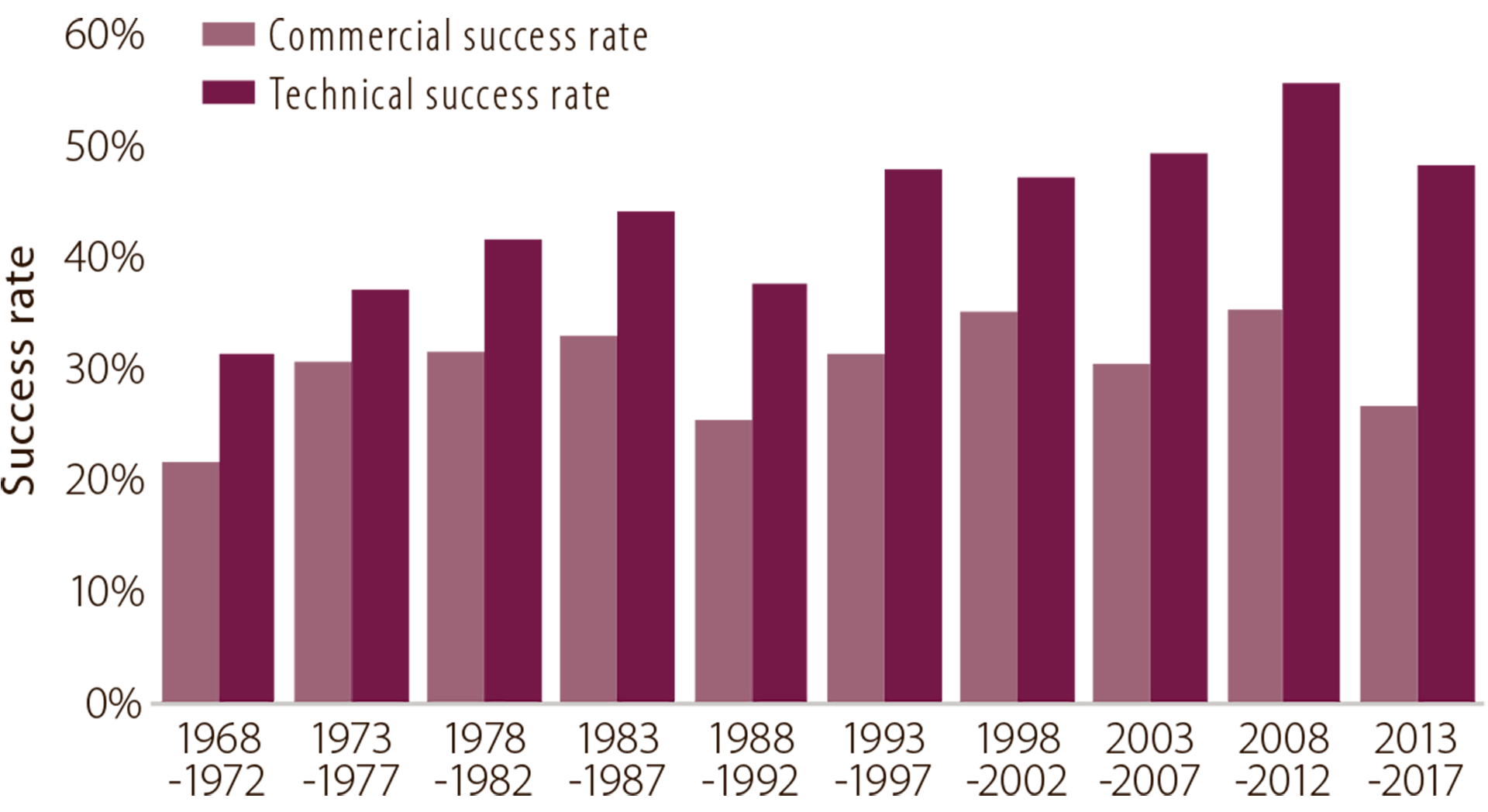 Figure 6.2 Development of technical and commercial success rates (averages at five-year intervals).