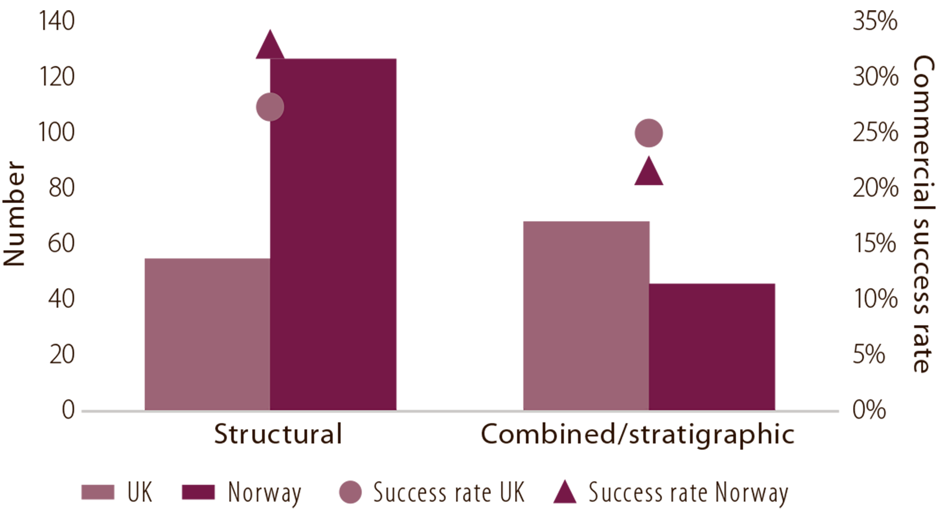 Figure 6.6 Trap types and commercial success rates in Norway and the UK, 2008-17. Source: Westwood