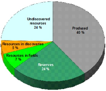 Distribution of petroleum resources by maturity as of 31 December 2009