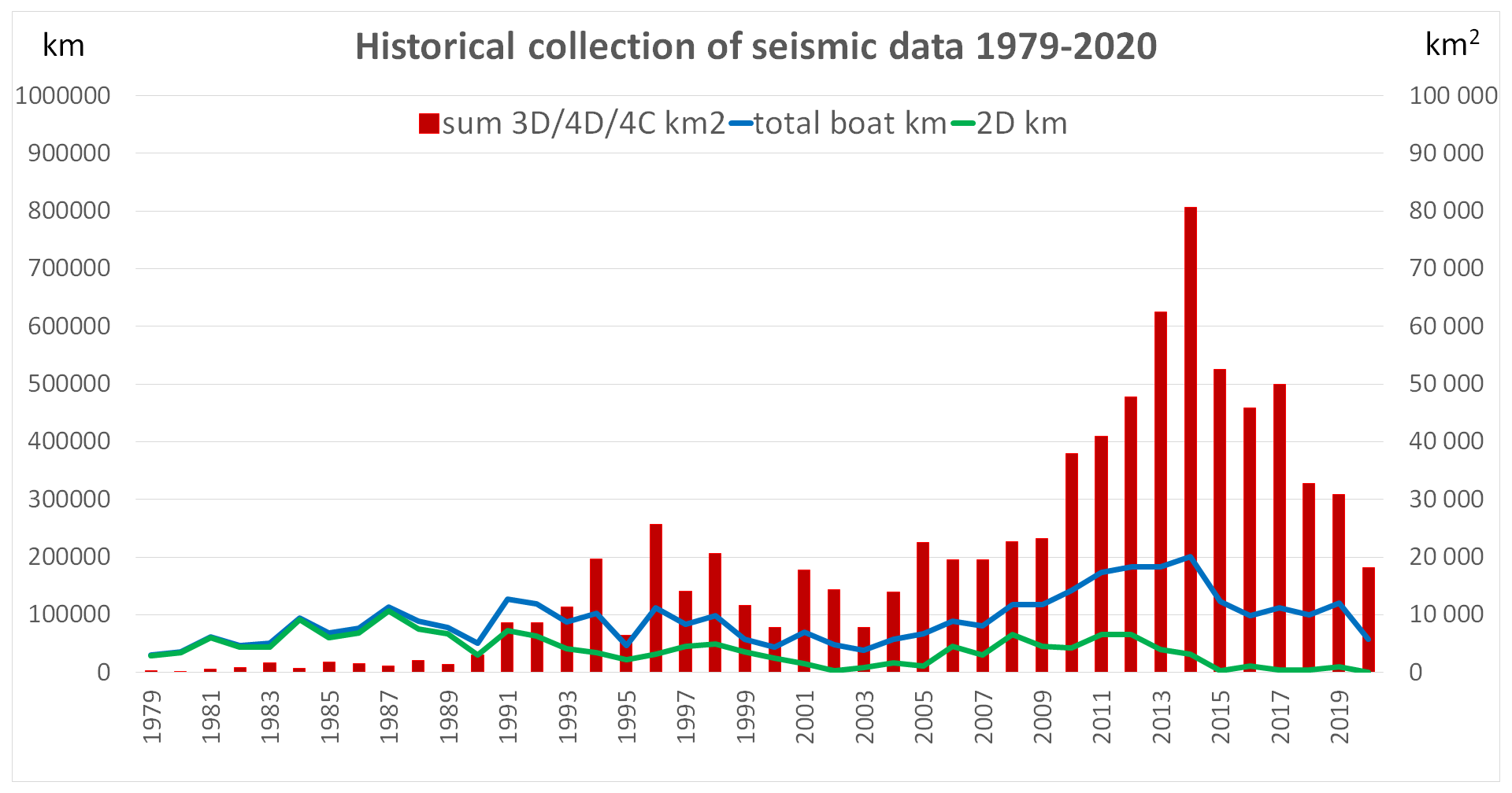Graph showing seismic acquisition on the Norwegian shelf