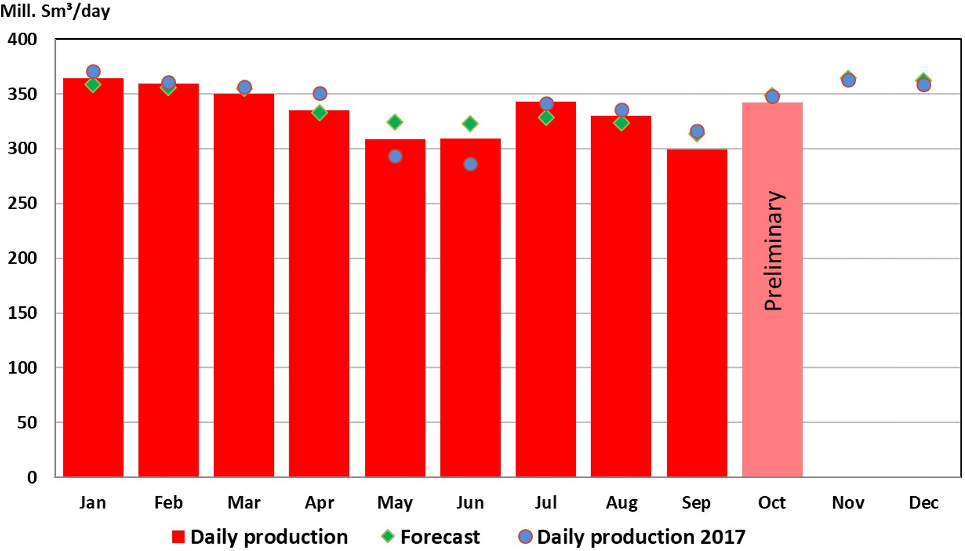 Gas production 2018