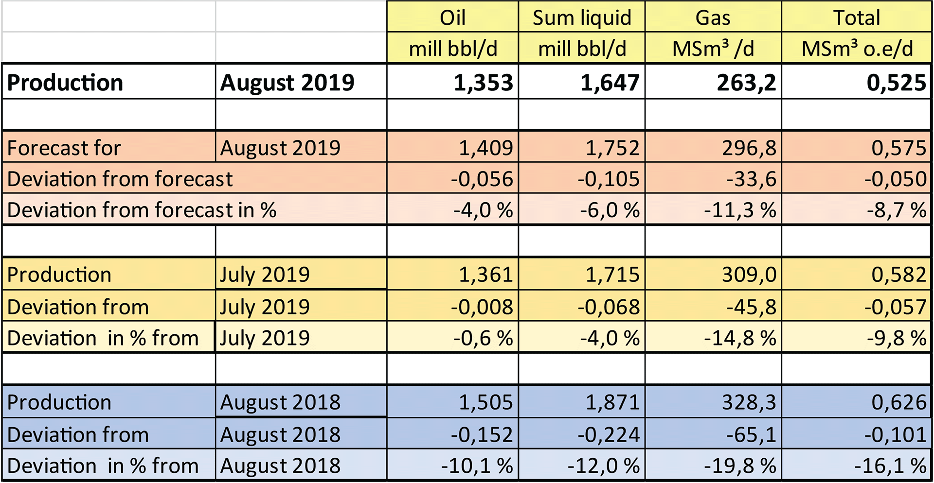Table showing production of oil and gas for August 2019