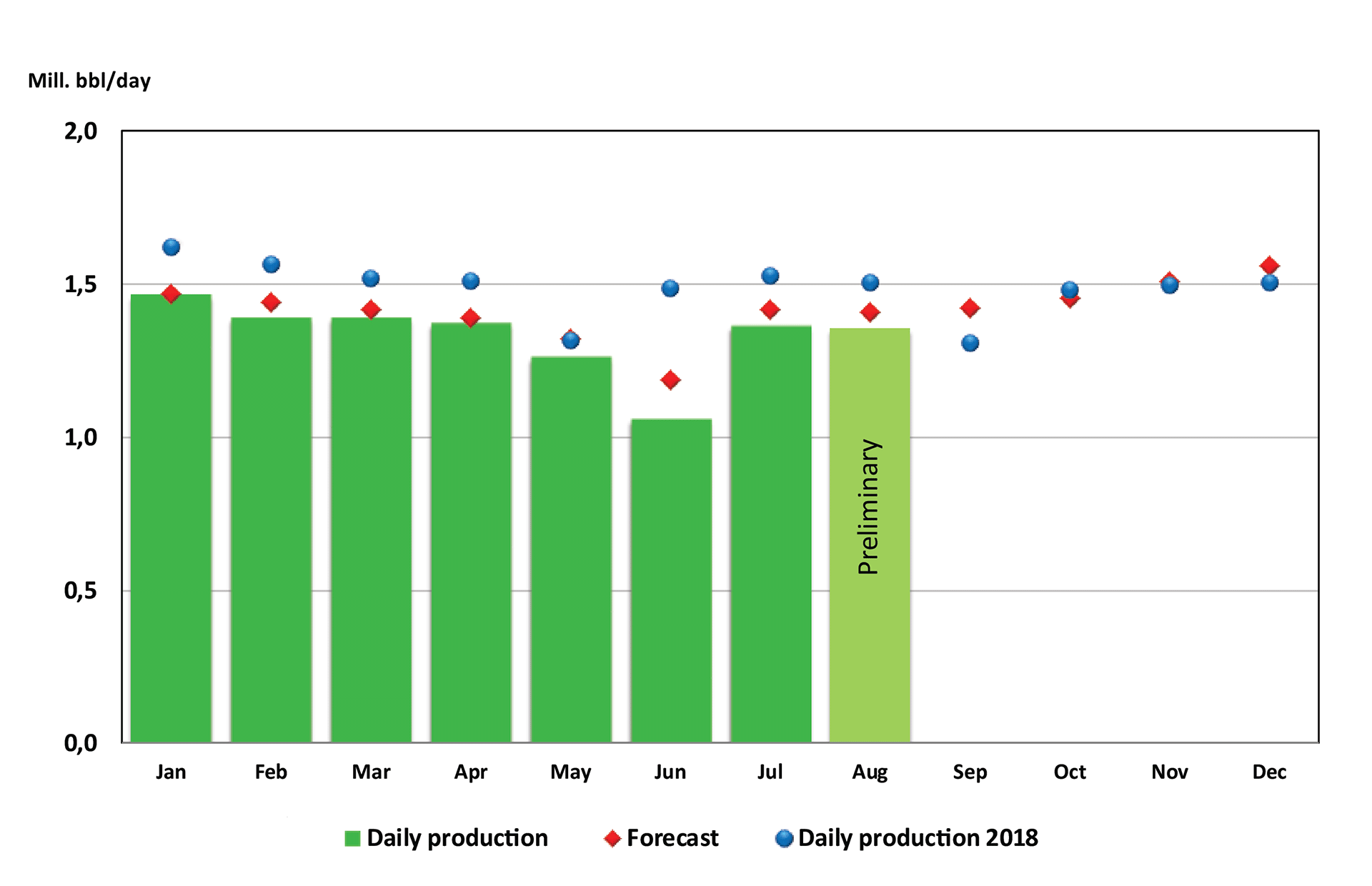 Bar chart showing oil production from January until August 2019