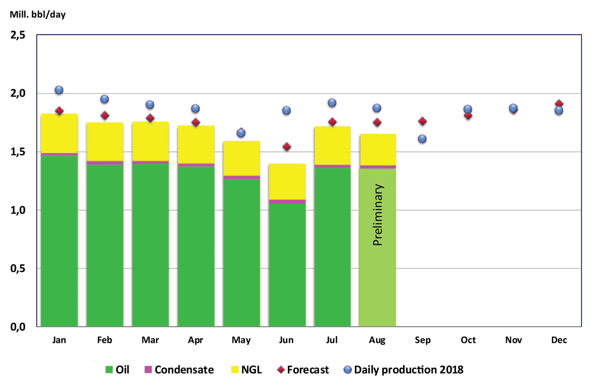 Bar chart showing liquid production from January until August 2019