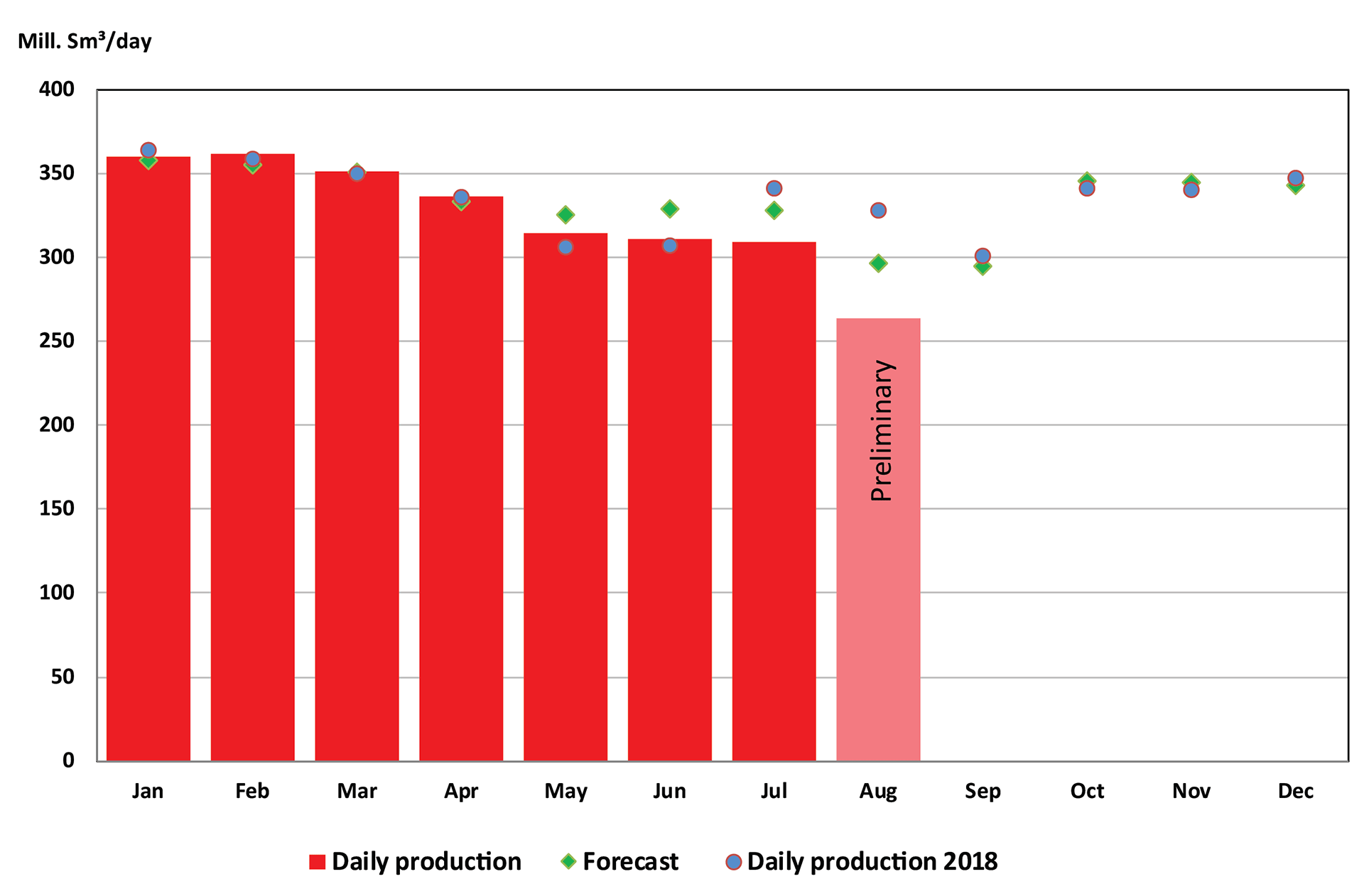 Bar chart showing gas production from January until August 2019