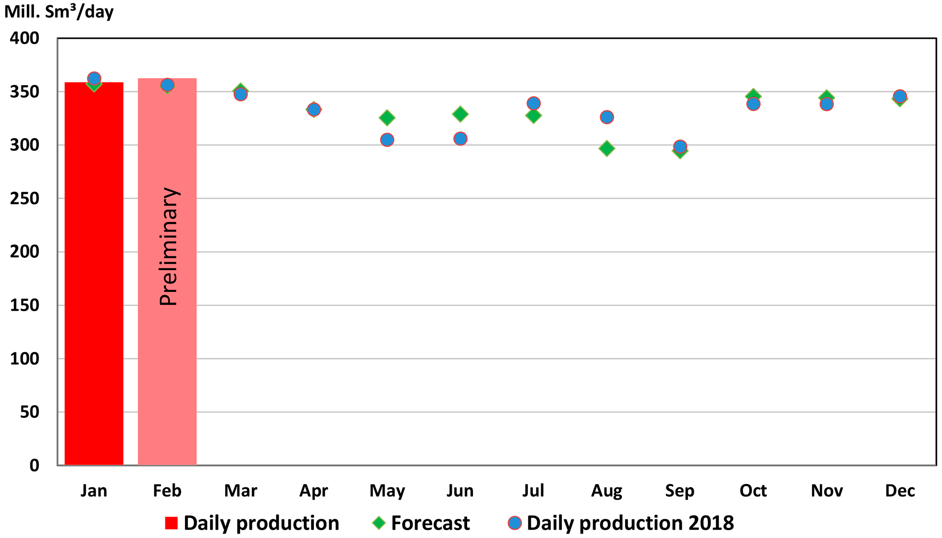 Gas production 2019