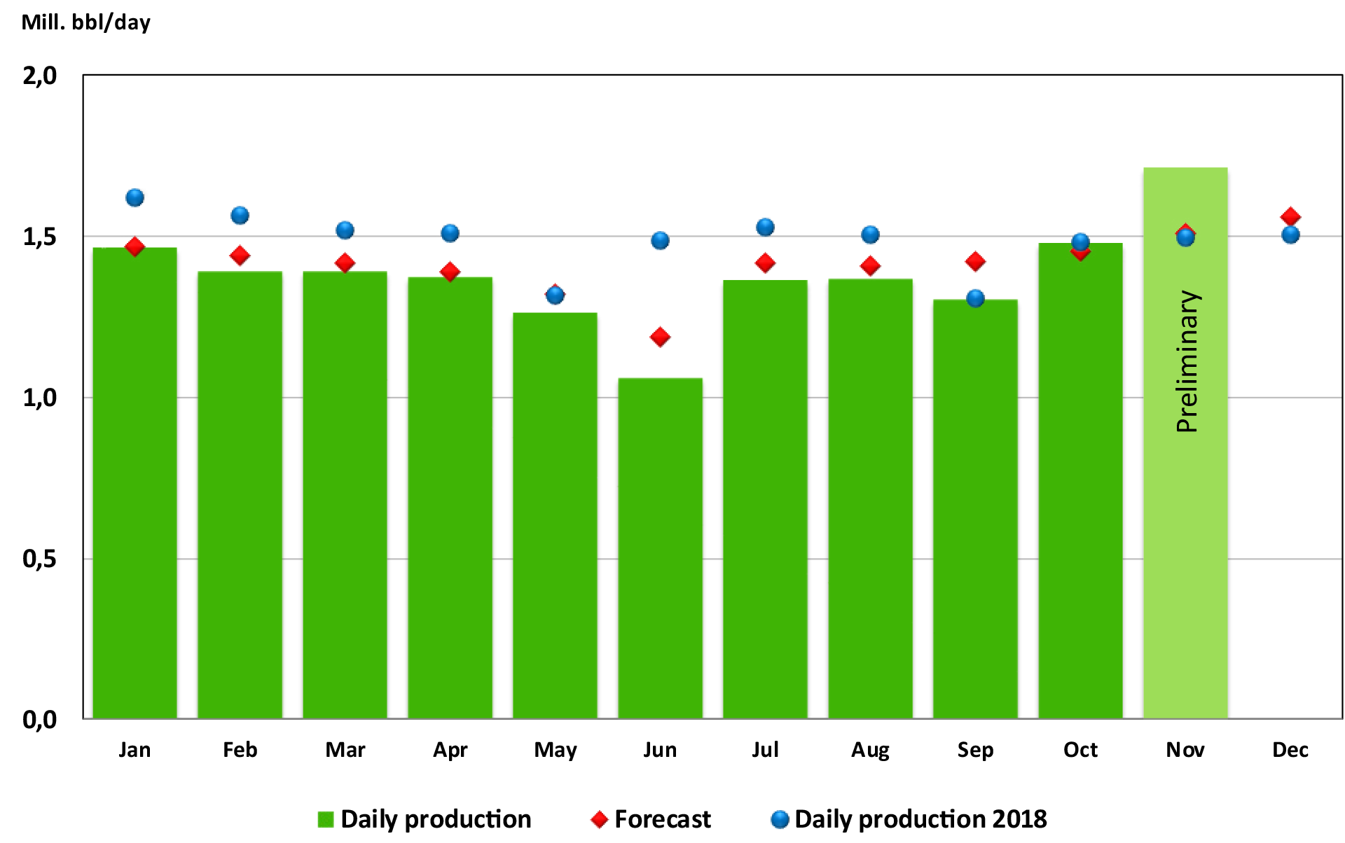 Oil production 2019