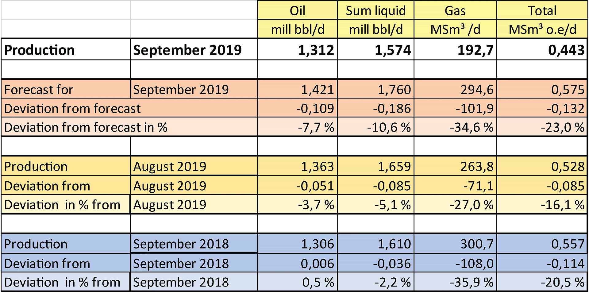 Table showing production of oil and gas for September 2019