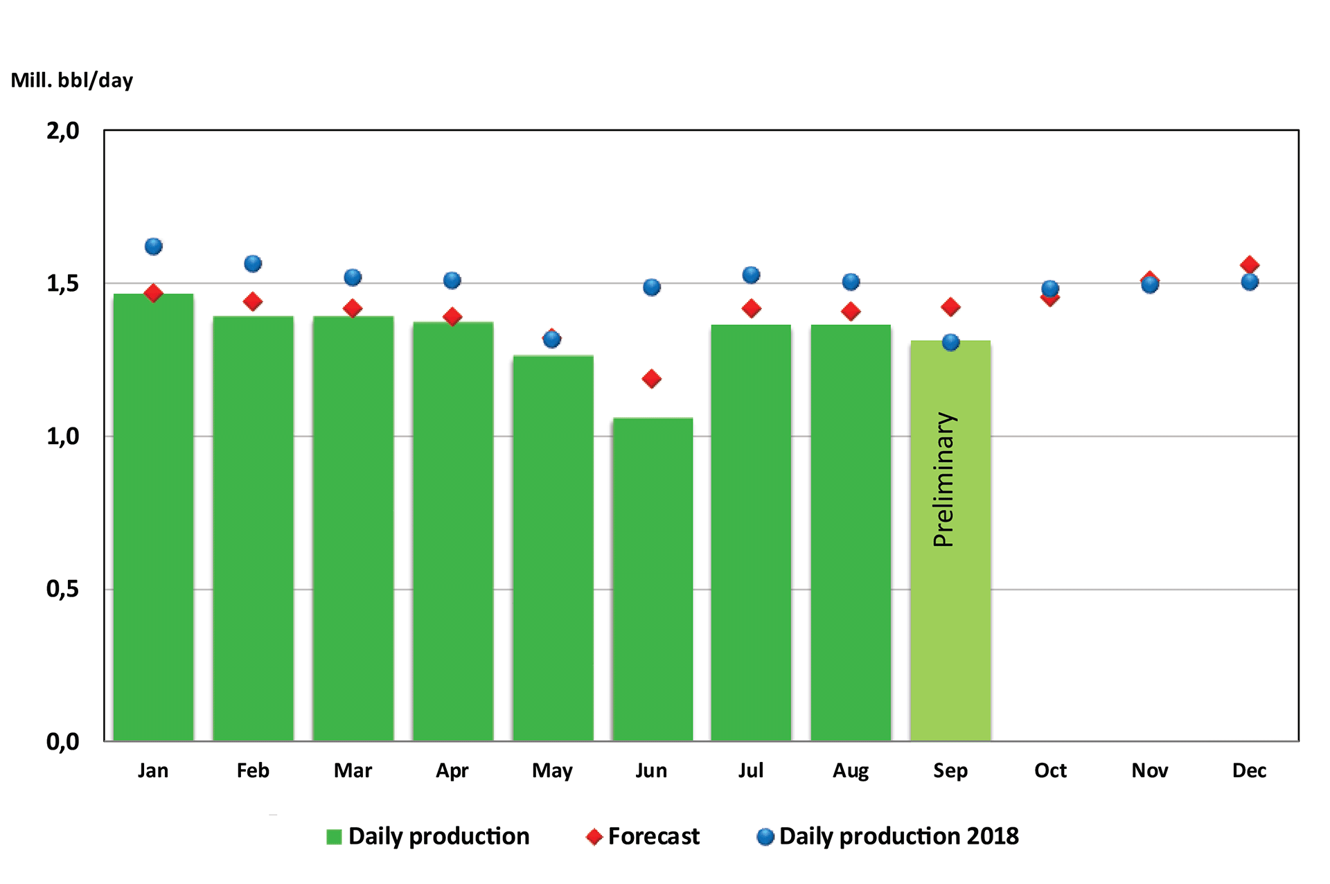 Bar chart showing oil production from January until September 2019