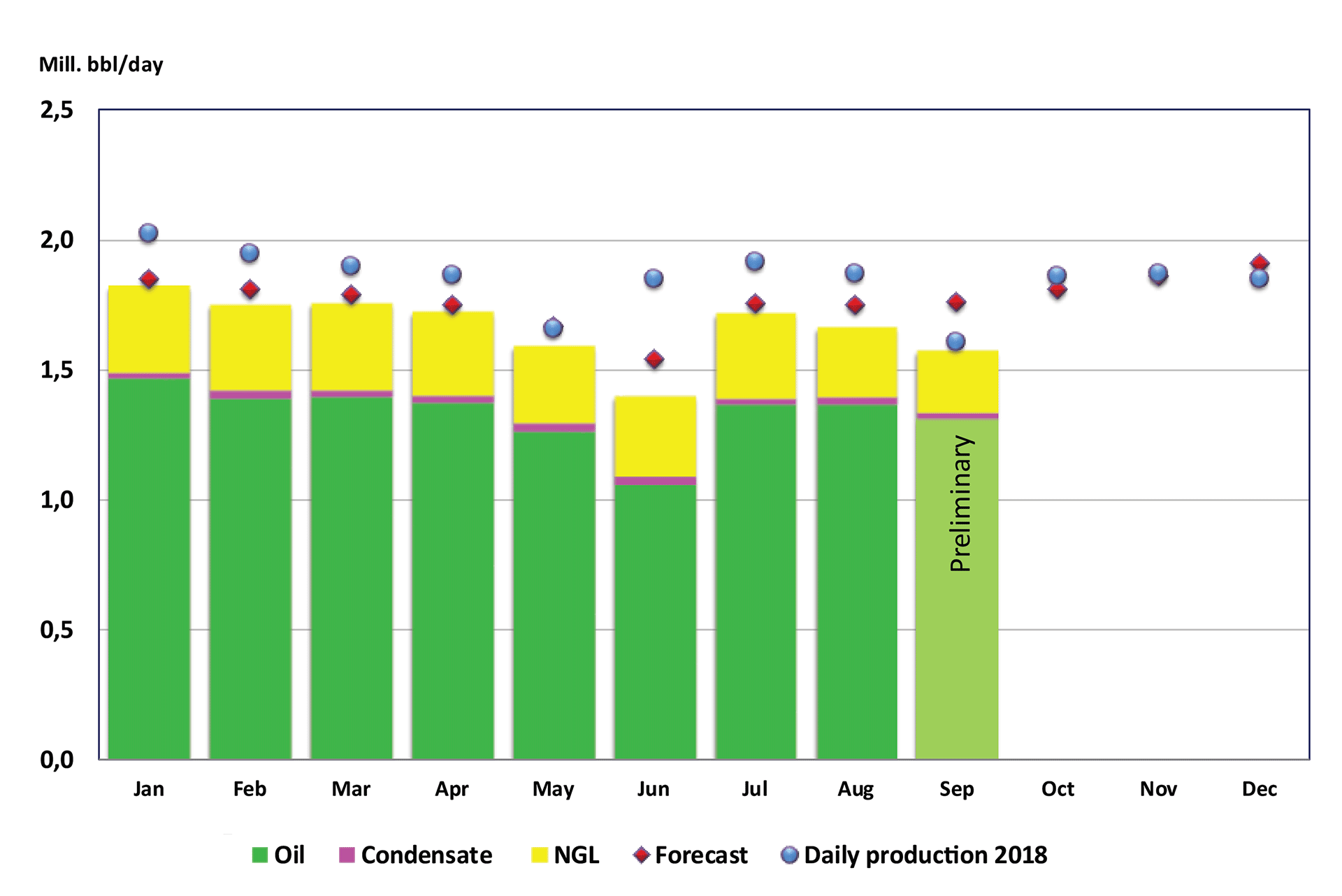 Bar chart showing liquid production from January until September 2019