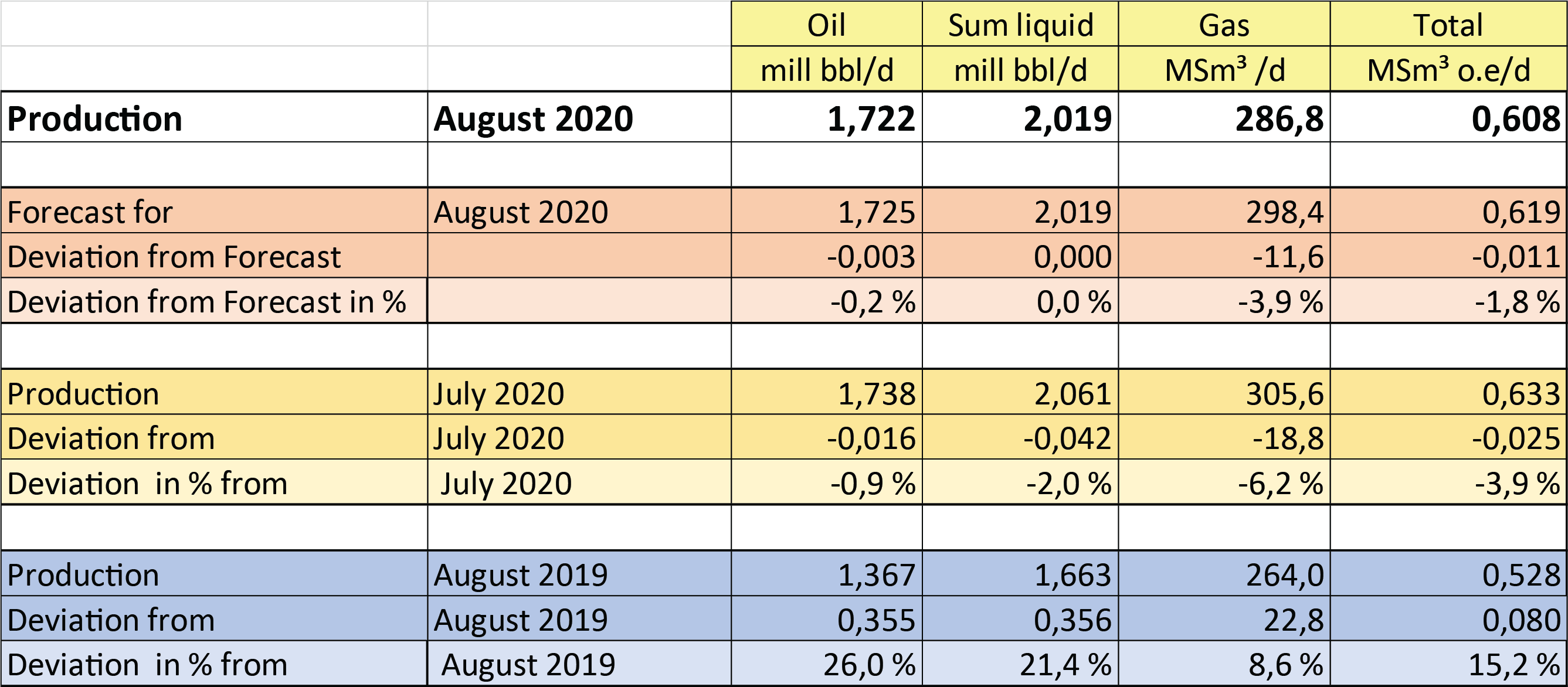 Figure of production August 2020