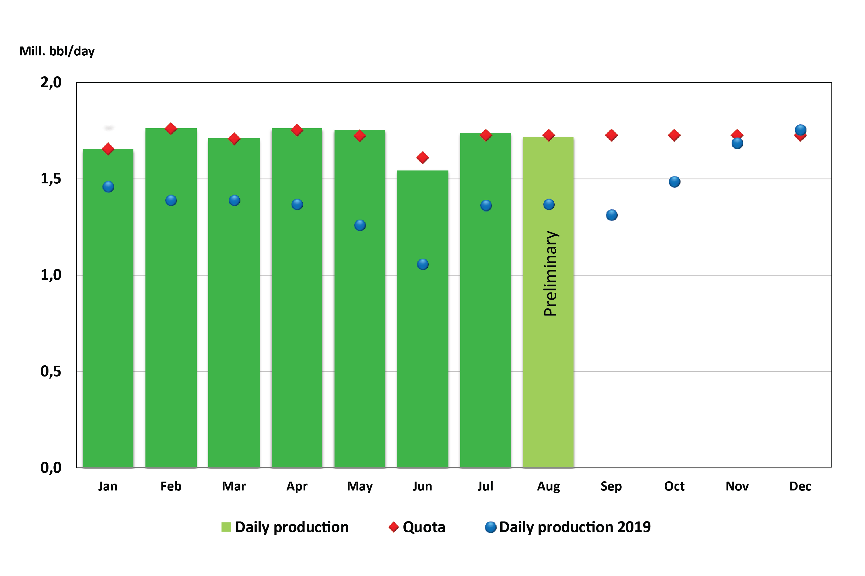 Figure of oil production 2020