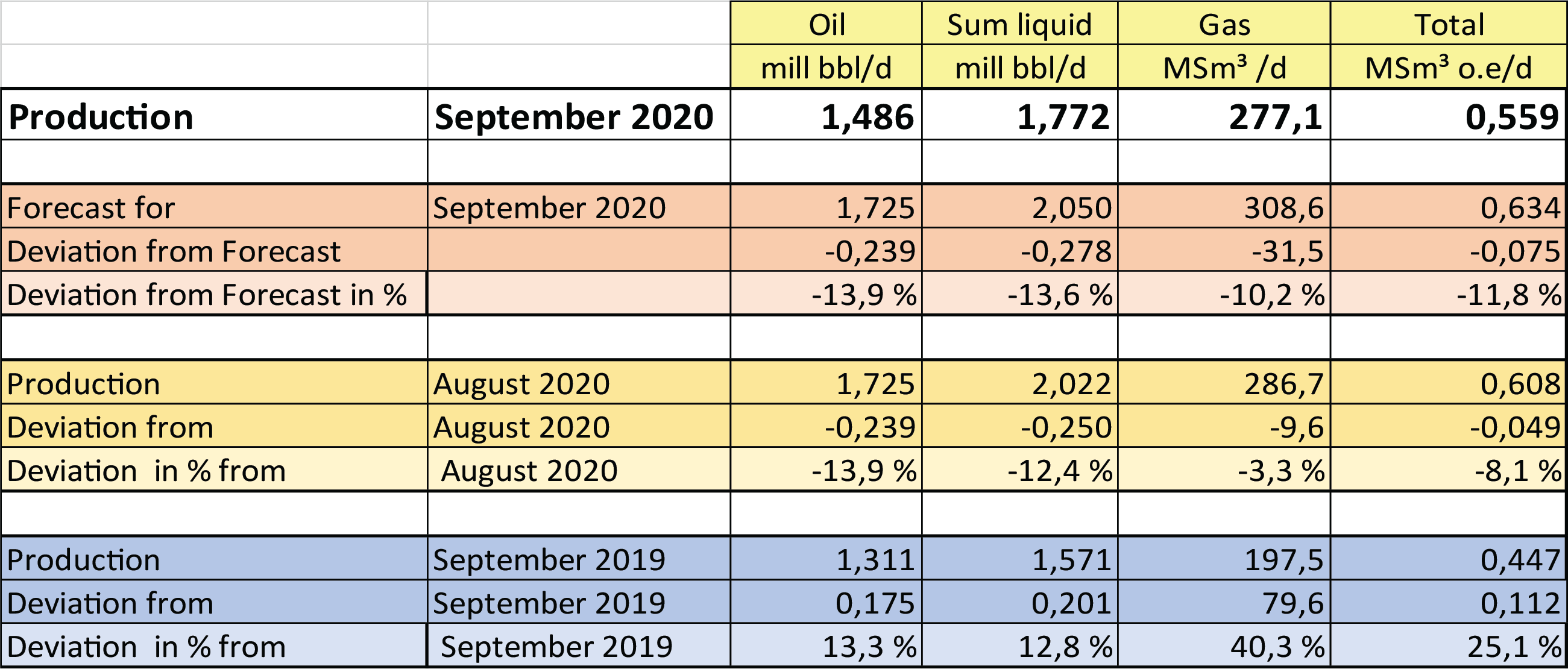 Figure of production September 2020
