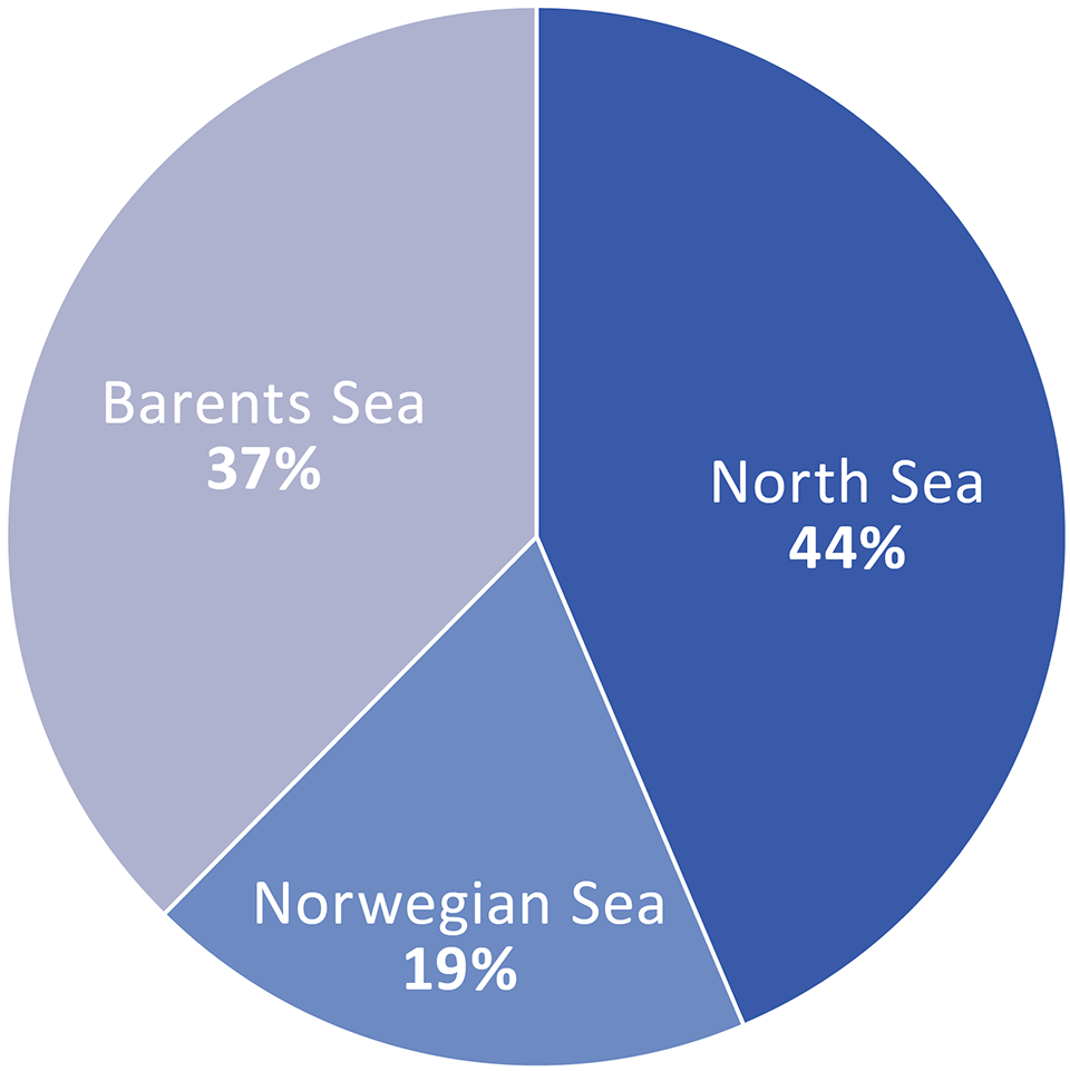 Pai chart showing remaining petroleum resources by ocean area
