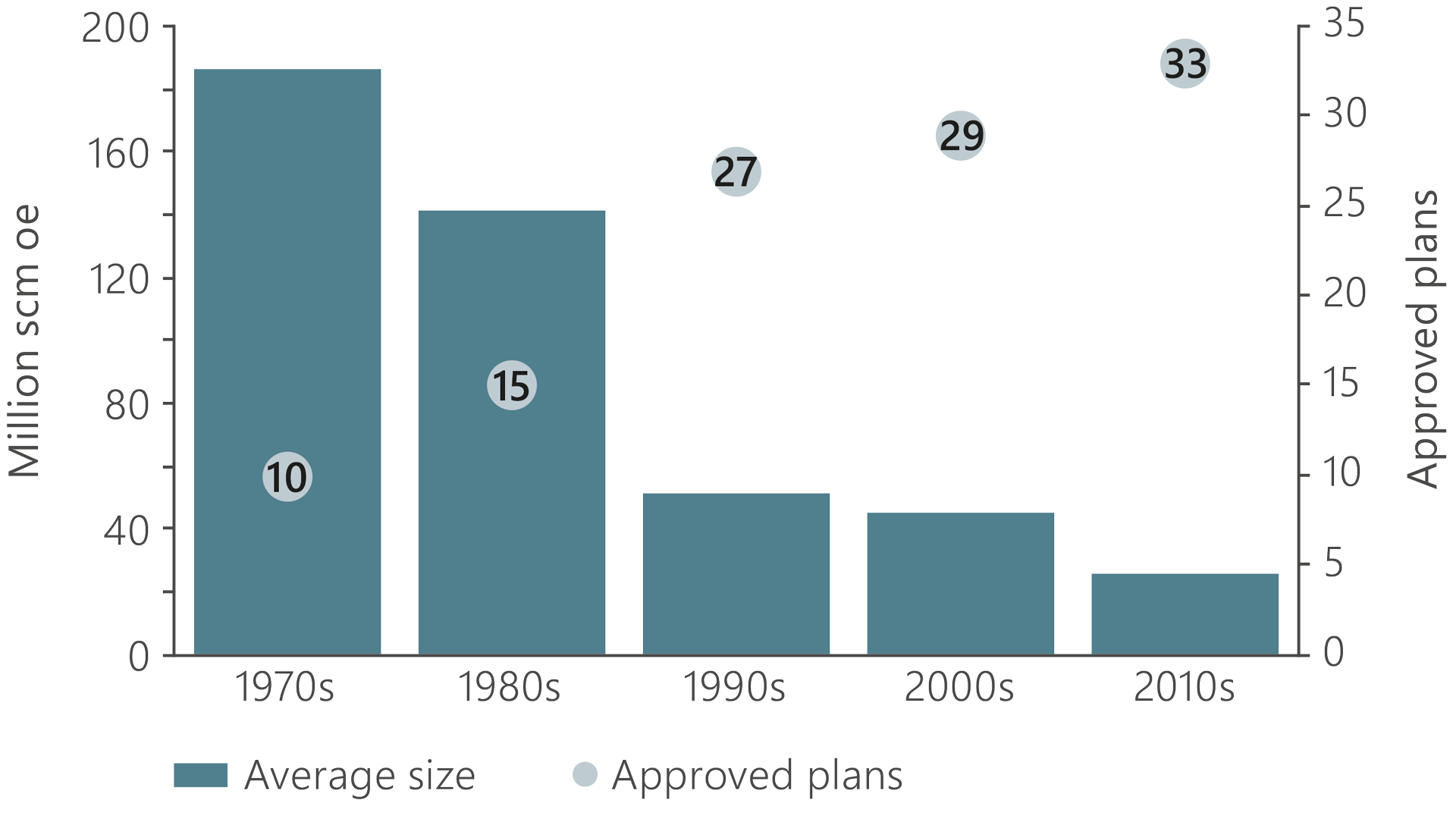 A bar graph illustrating the average size at first PDO and number of approved development plans
