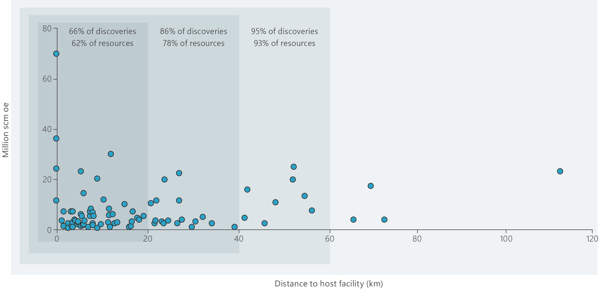 A scatter chart illustrating resources and distance from possible host facilities for discoveries in the portfolio
