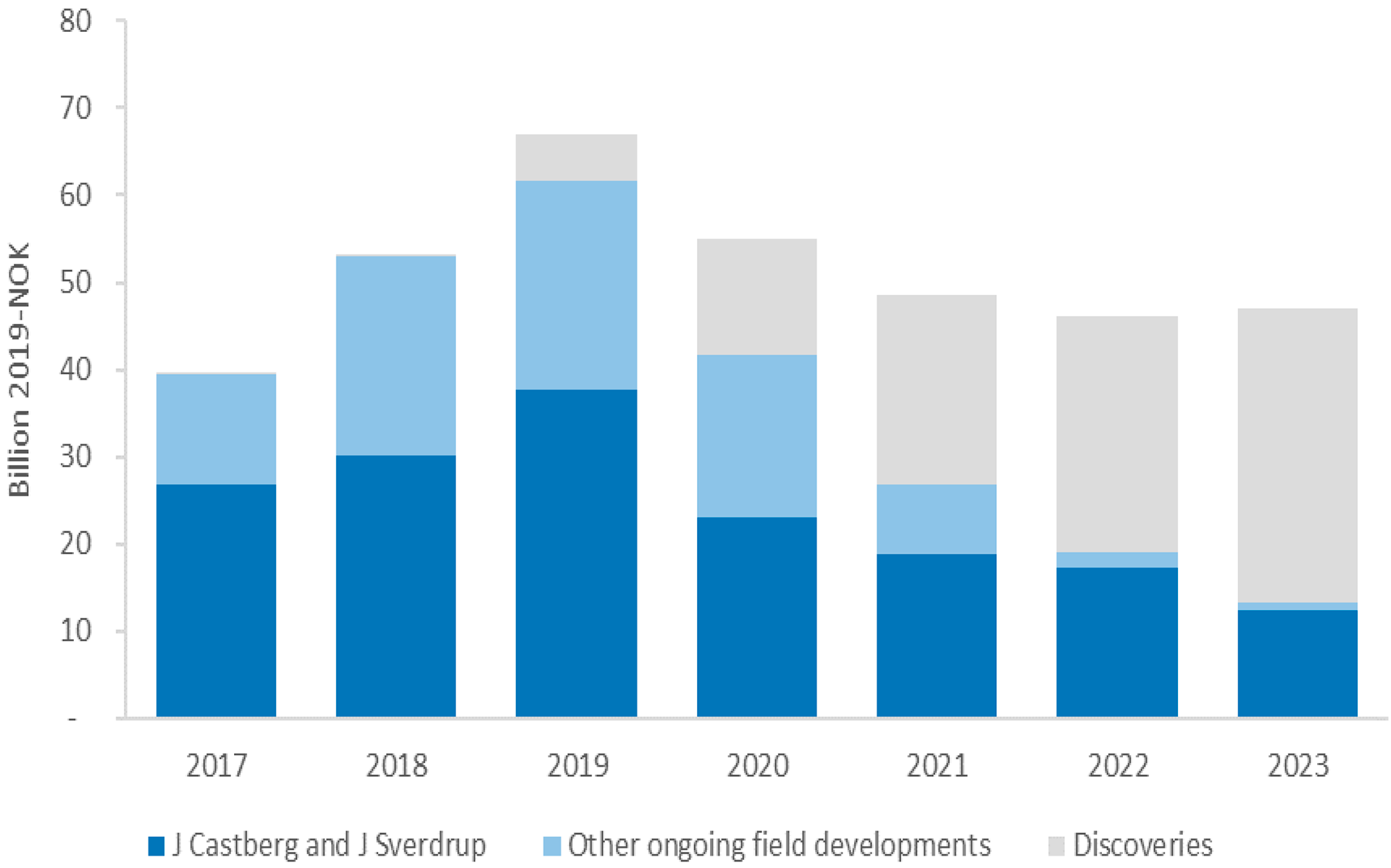 Figure 1-3 Overall investments in ongoing and new field development projects