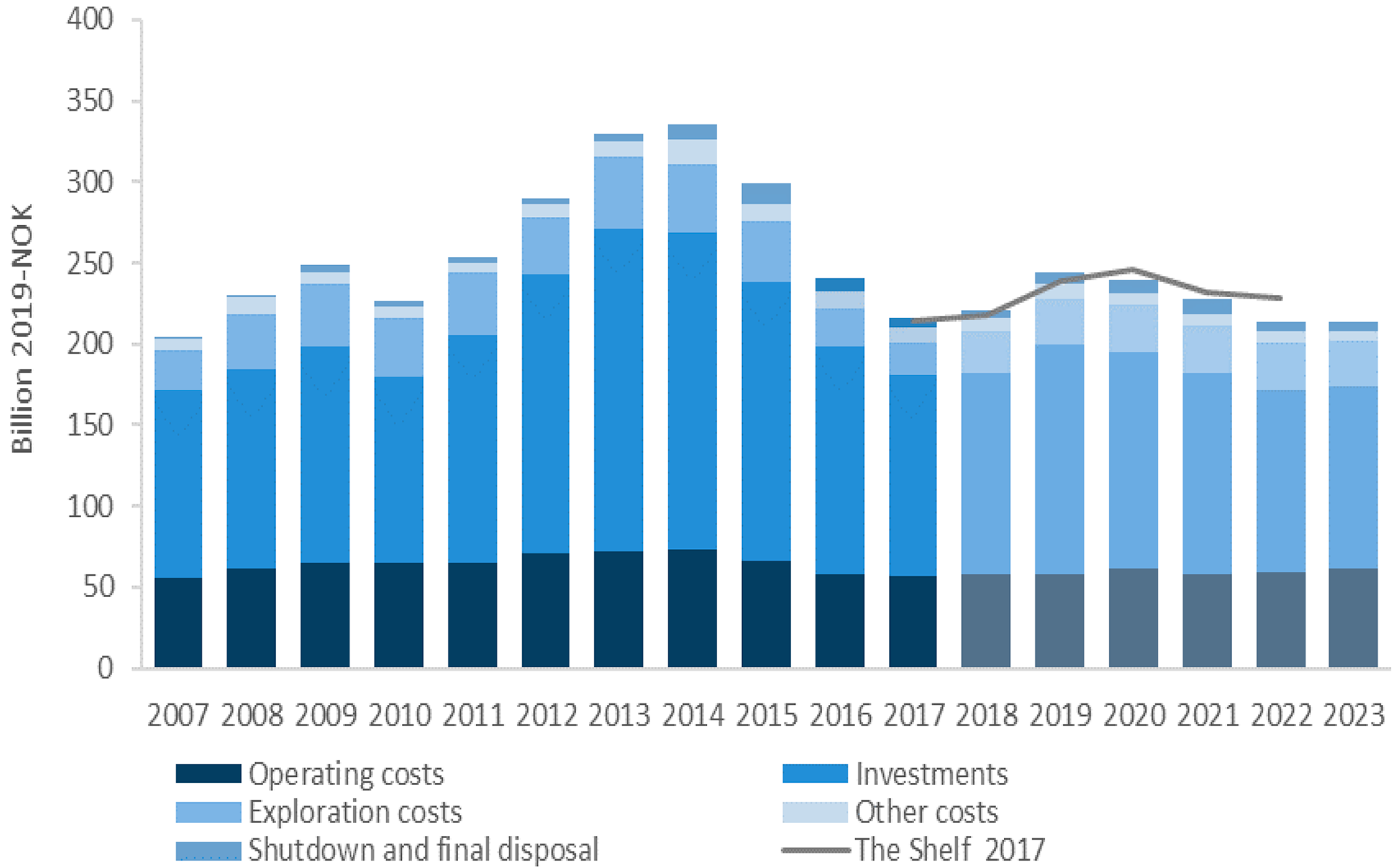 Figure 1-7 Total costs – forecast for 2018-2023