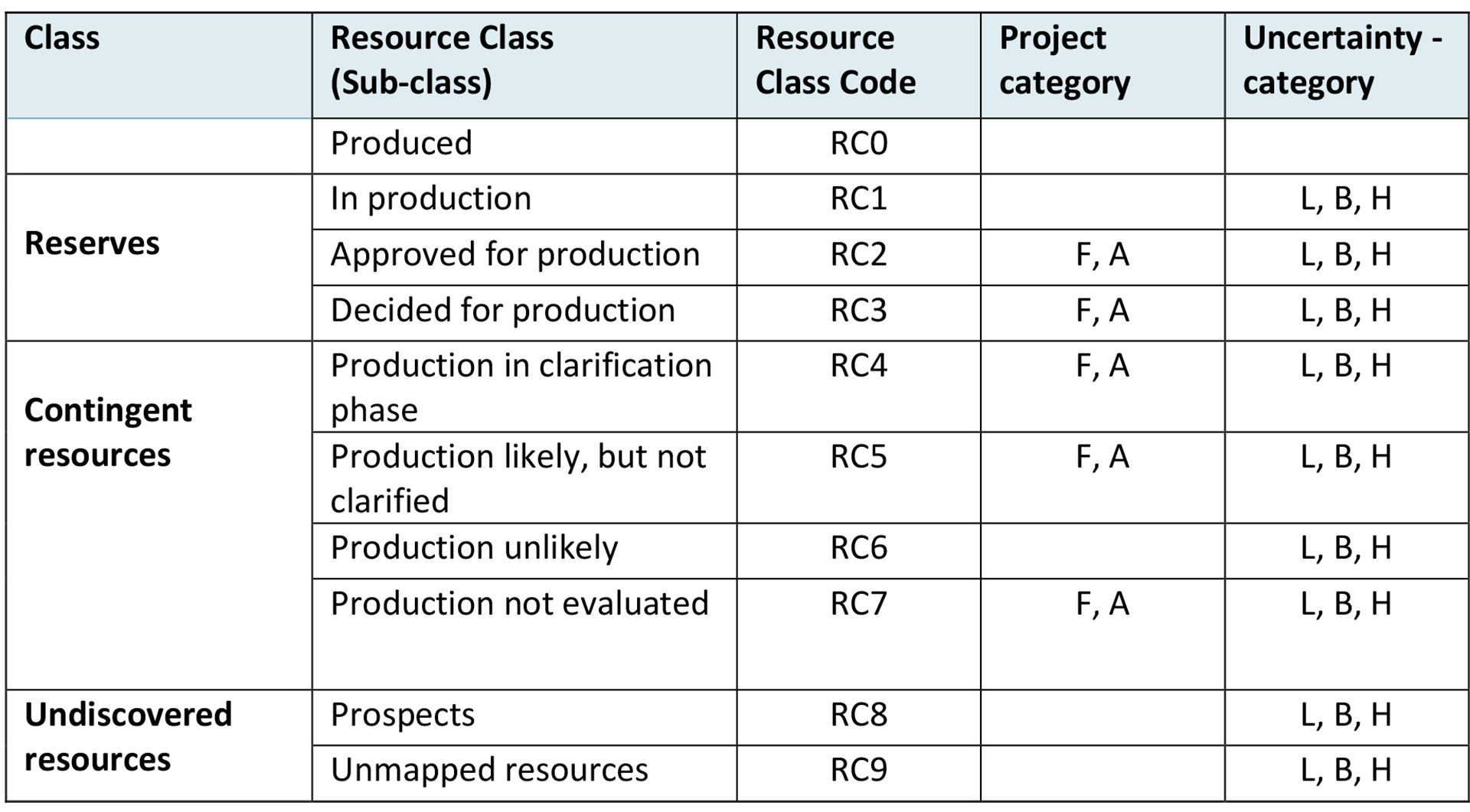 Table 3‑1 Overview of classes, resource classes (sub-classes), project categories and uncertainty categories