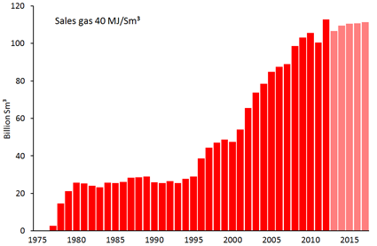 Actual and forecast gas sales through 2017