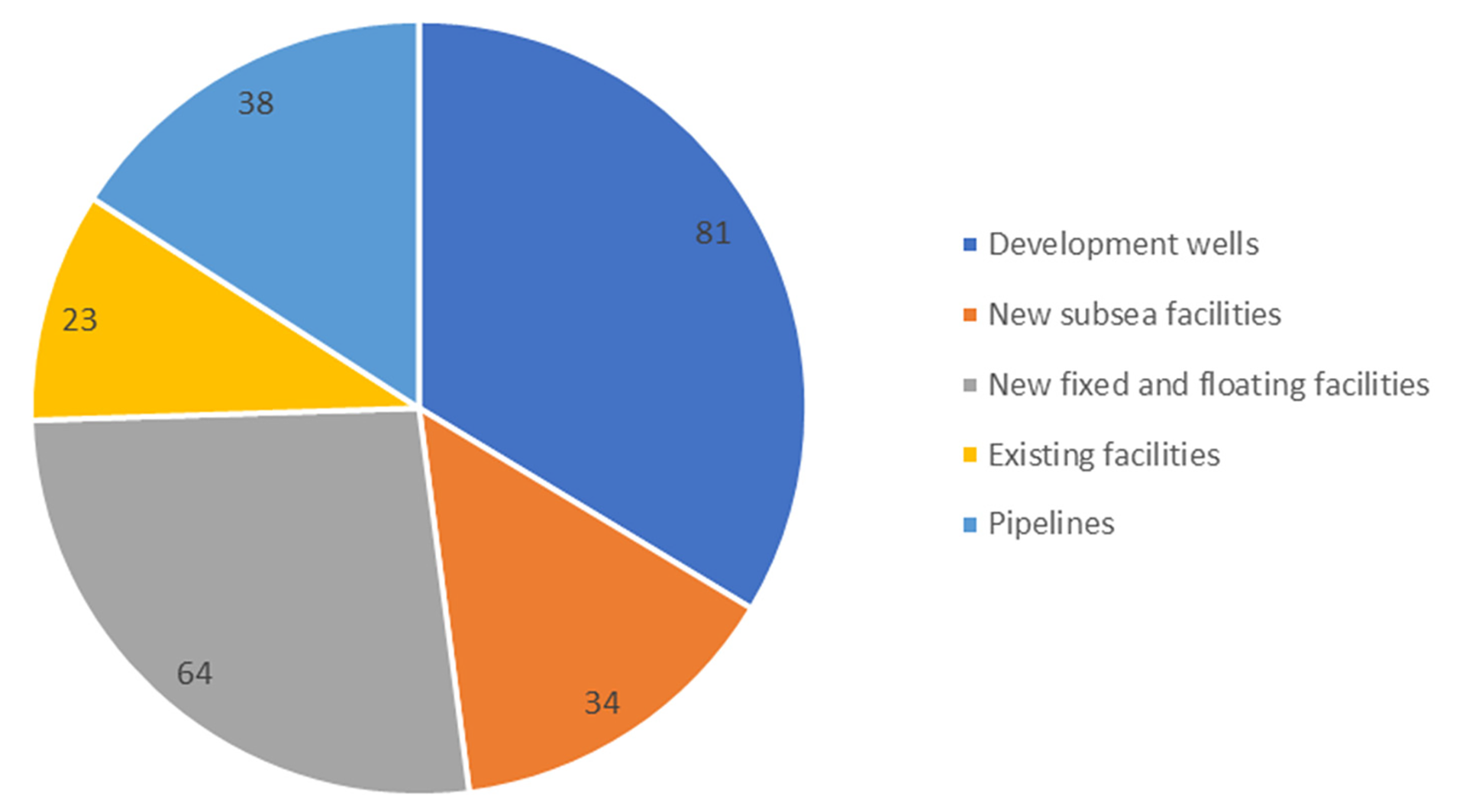 Figure 2‐4 Total investment in new field development projects (NOK billion). Includes projects with submitted plans for development and operations (PDOs) or exceptions from this in December 2017 and anticipated plans for 2018 and 2019.