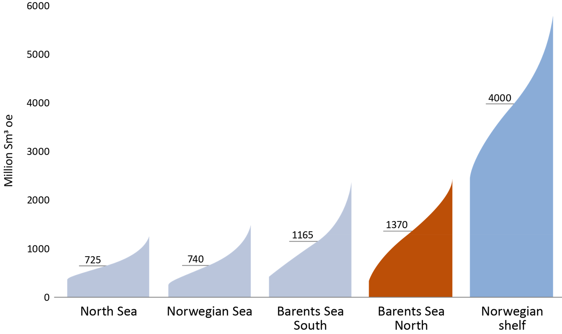 Figure 4‐2 Estimate of undiscovered resources on the Norwegian shelf