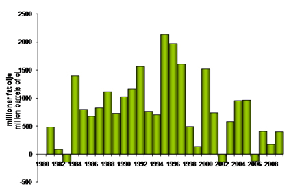 The annual gross growth in reserves 1980-2009
