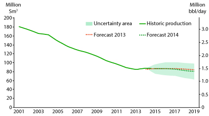 Uncertainty in future oil production.
