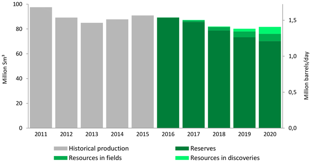 Oil production 2011-2020 distributed by maturity.