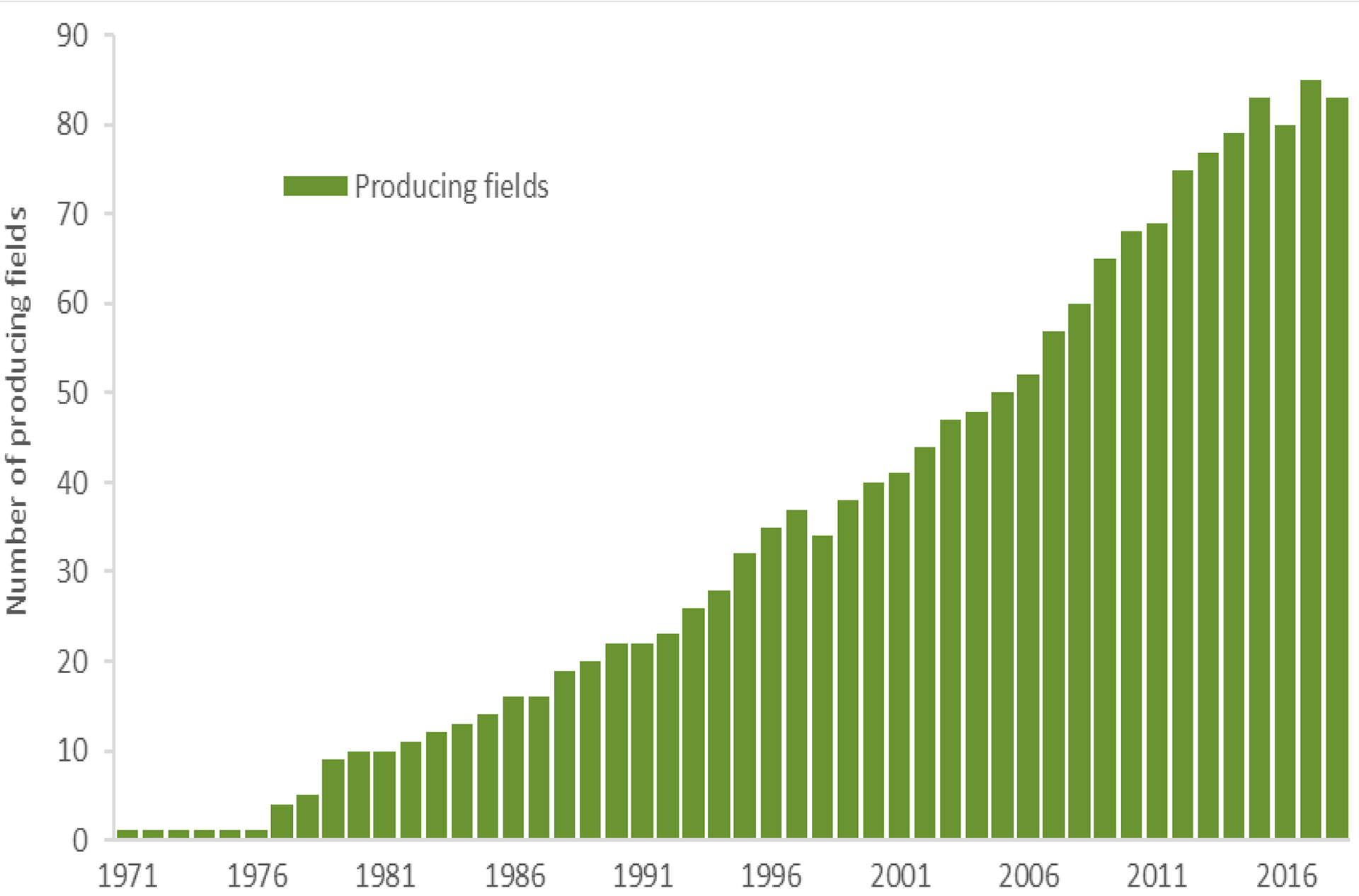 Figure 3-1 Number of fields in production through the years