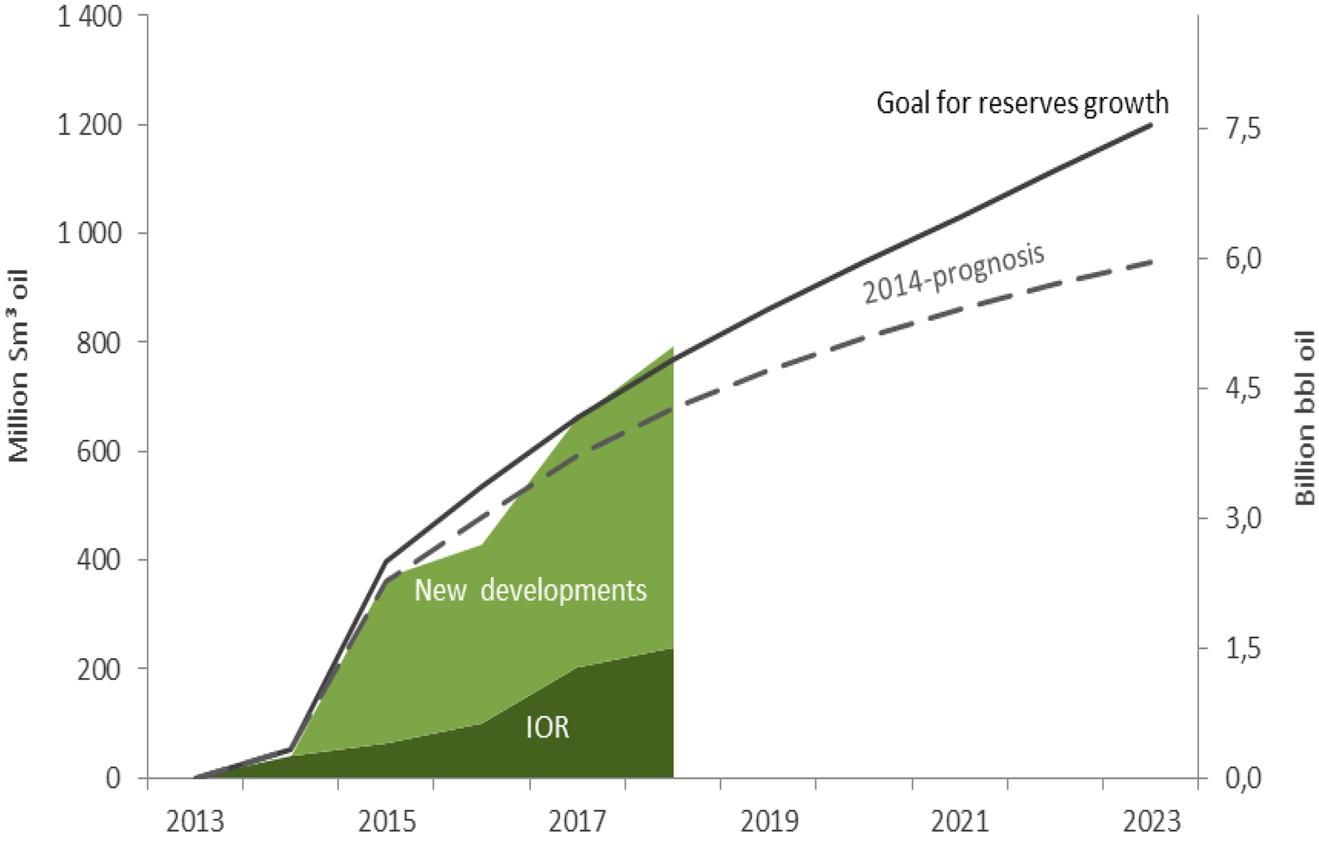 Figure 3-7 Reserve growth for oil