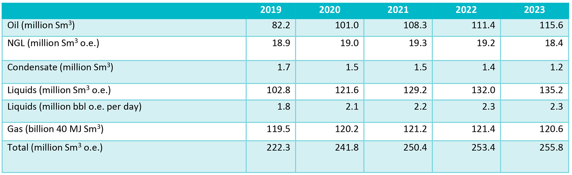 Table 2-1 Production forecast distributed by the various products for the next five years