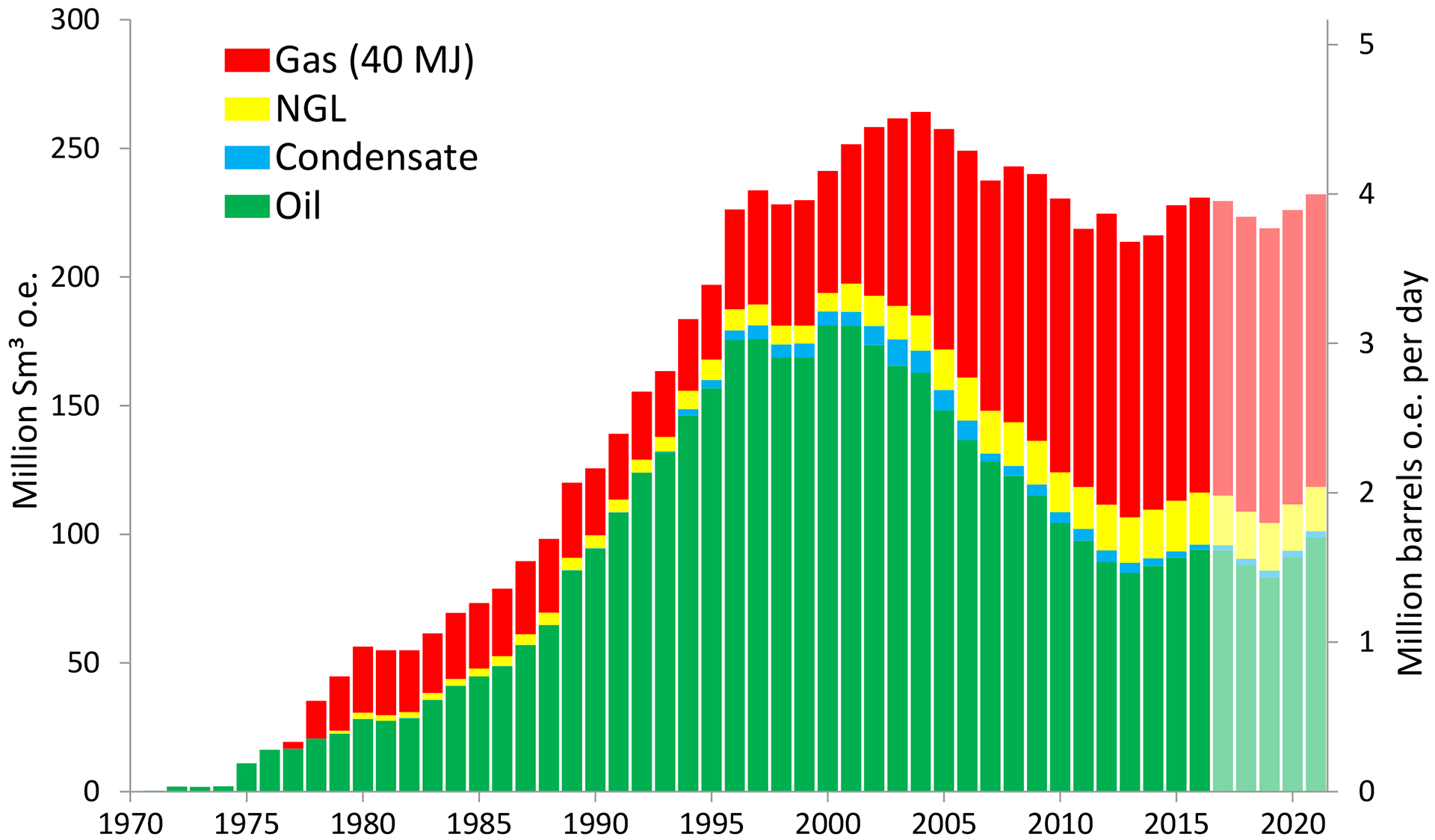 Figure 2‑1: Actual and projected sale of petroleum 1971–2021