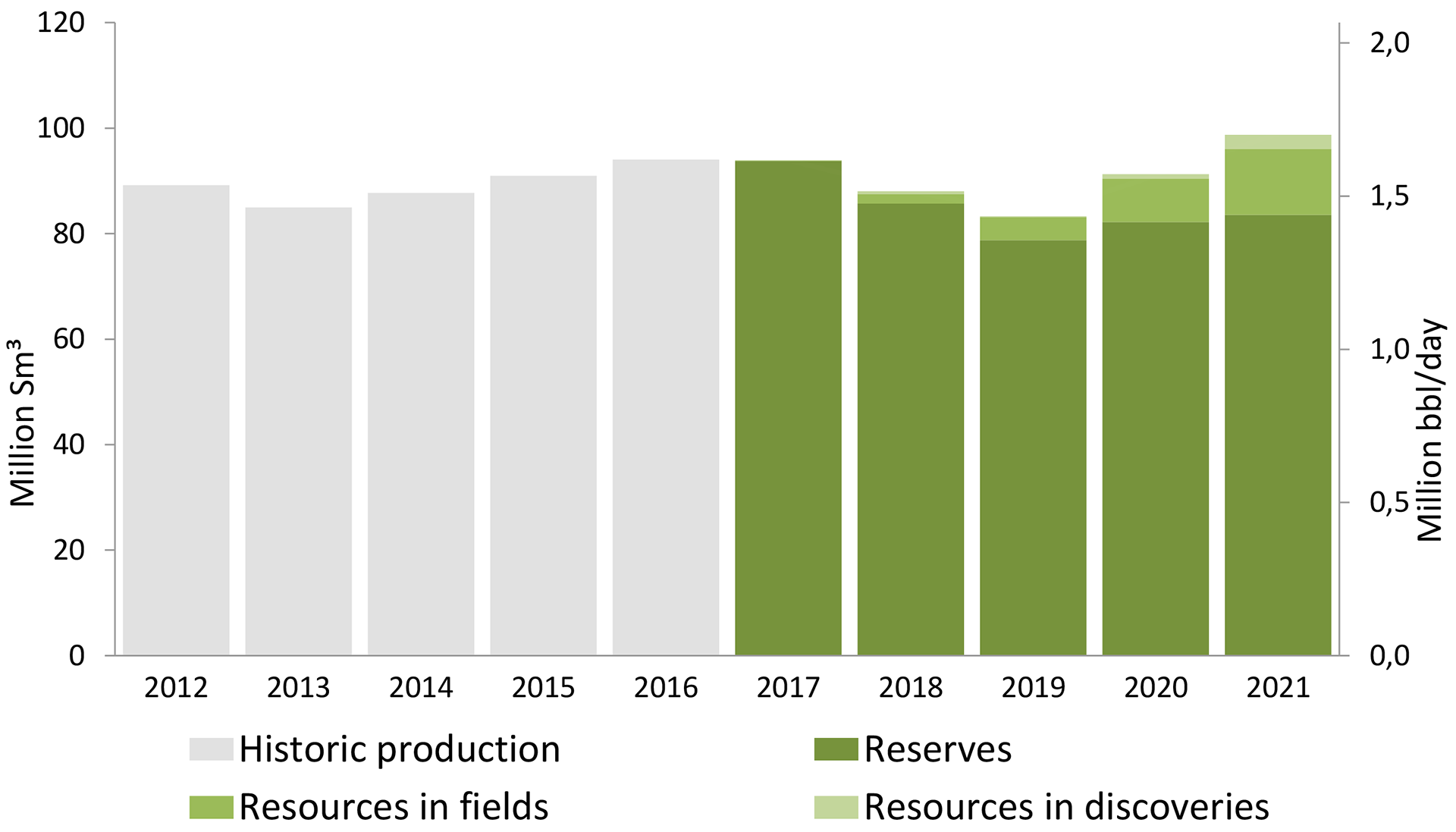 Figure 2‑3: Oil production 2012-2021 distributed by maturity