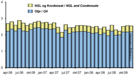 Production of oil, NGL and condensate on the NCS 2006-2008