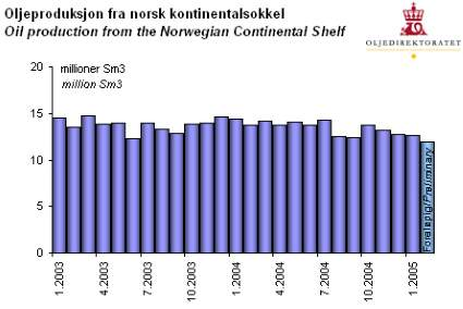 Oil production from the Norwegian Continental Shelf