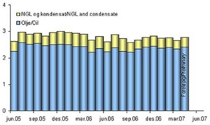 Production of oil, NGL and condensate on the NCS 2005 - 2007