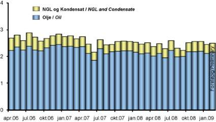 Production of oil, NGL and condensate on the NCS 2006-2009
