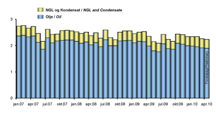 Production of oil, NGL and condensate on the NCS 2007-2010