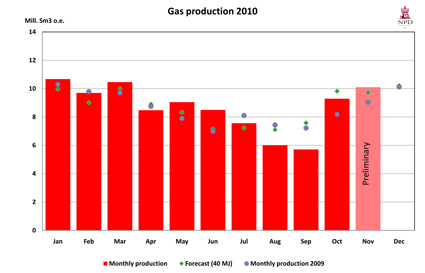 Gas production 2010
