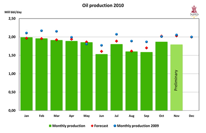 Oil production 2010