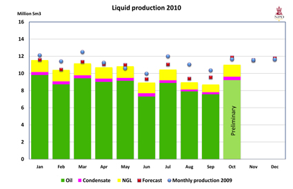 Liquid production 2010
